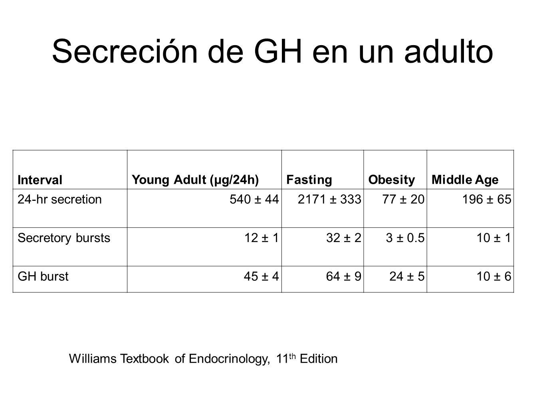 Secreción de GH en un adulto