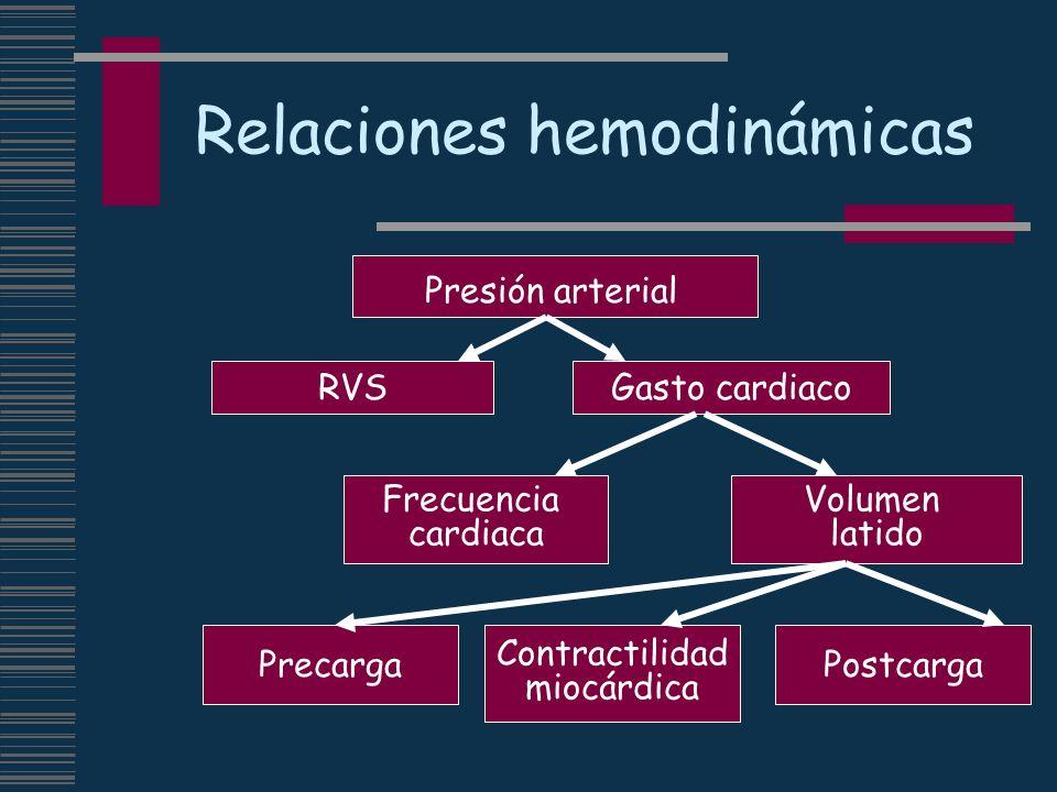 Relaciones hemodinámicas