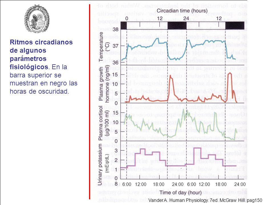Ritmos circadianos de algunos parámetros fisiológicos
