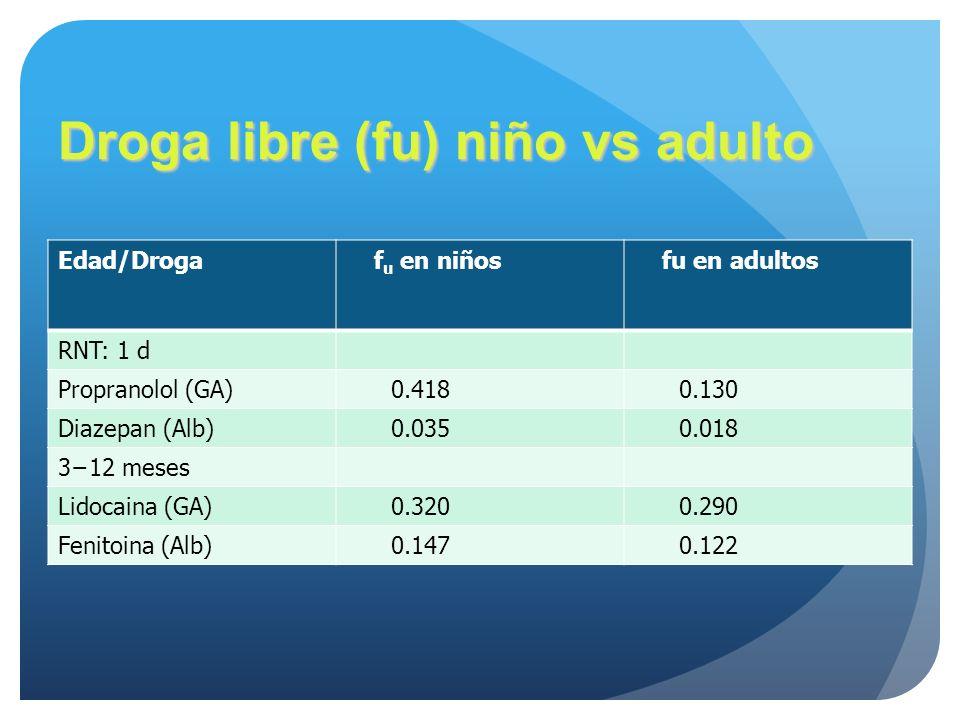 Droga libre (fu) niño vs adulto