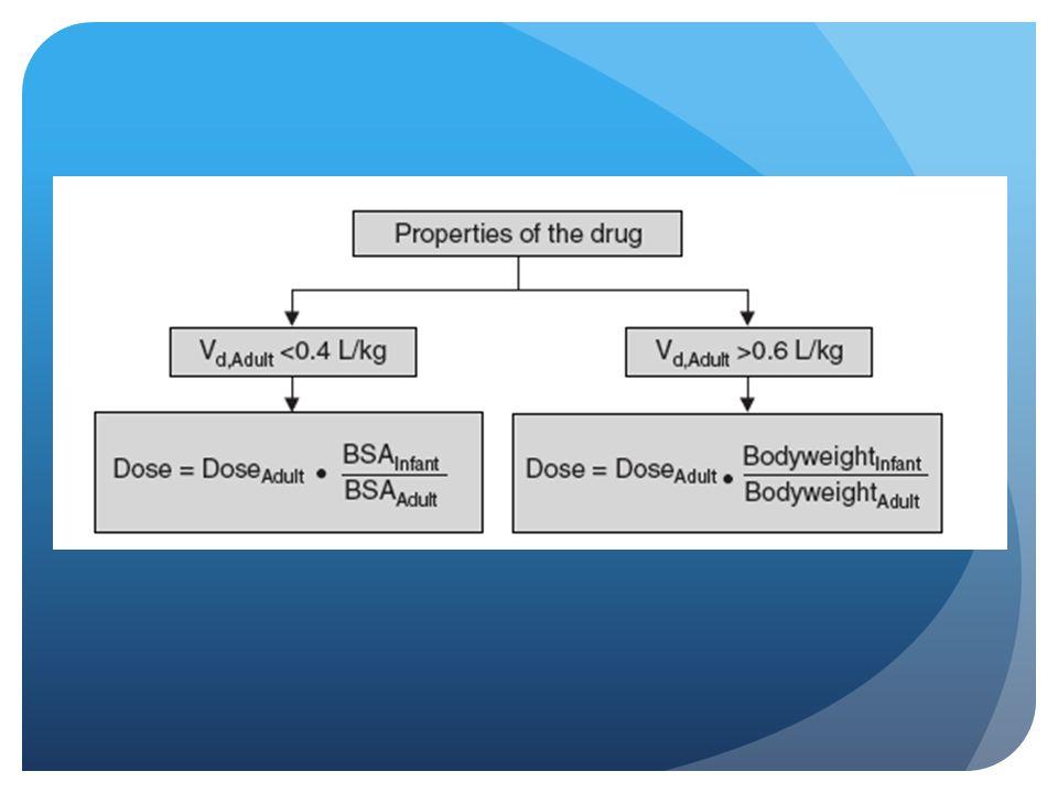 1.Drogas c un Vd menor a 0.4 se distribuyen basicamente en LEC que correlaciona con BSA x lo tanto los cálculos para dosis se hacen en base al mismo.
