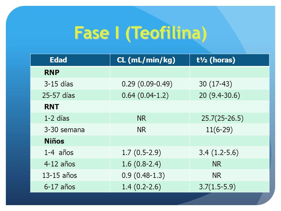 Fase I (Teofilina) Edad CL (mL/min/kg) t½ (horas) RNP 3-15 días