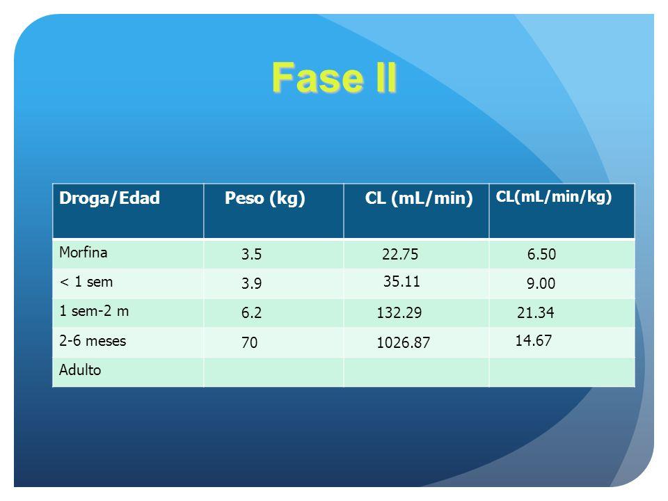 Fase II Droga/Edad Peso (kg) CL (mL/min) 3.5 22.75 6.50 3.9 9.00 6.2