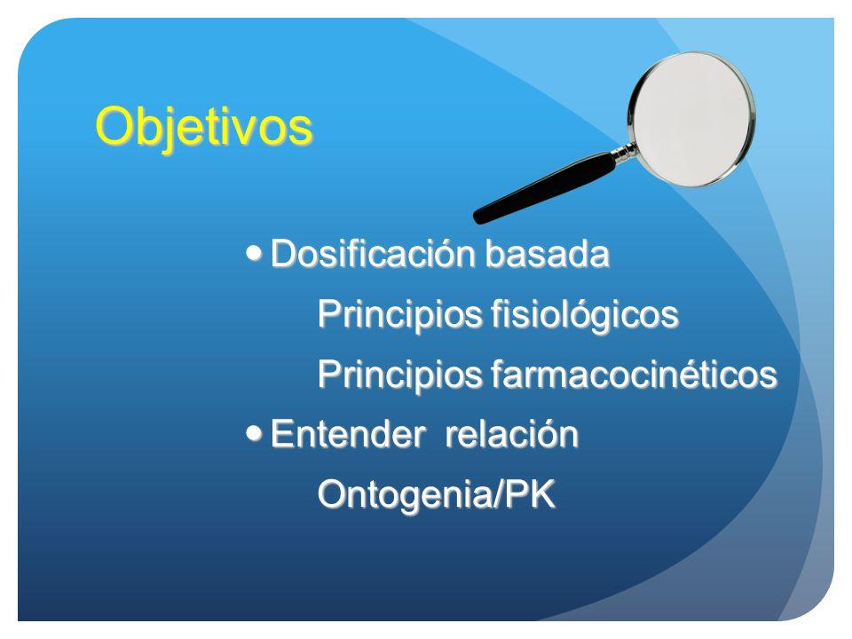 Objetivos Dosificación basada Principios fisiológicos