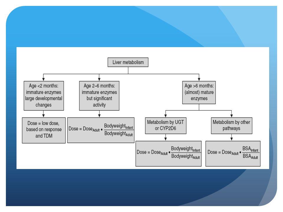 TMA (monitorizar niveles del medicamento)