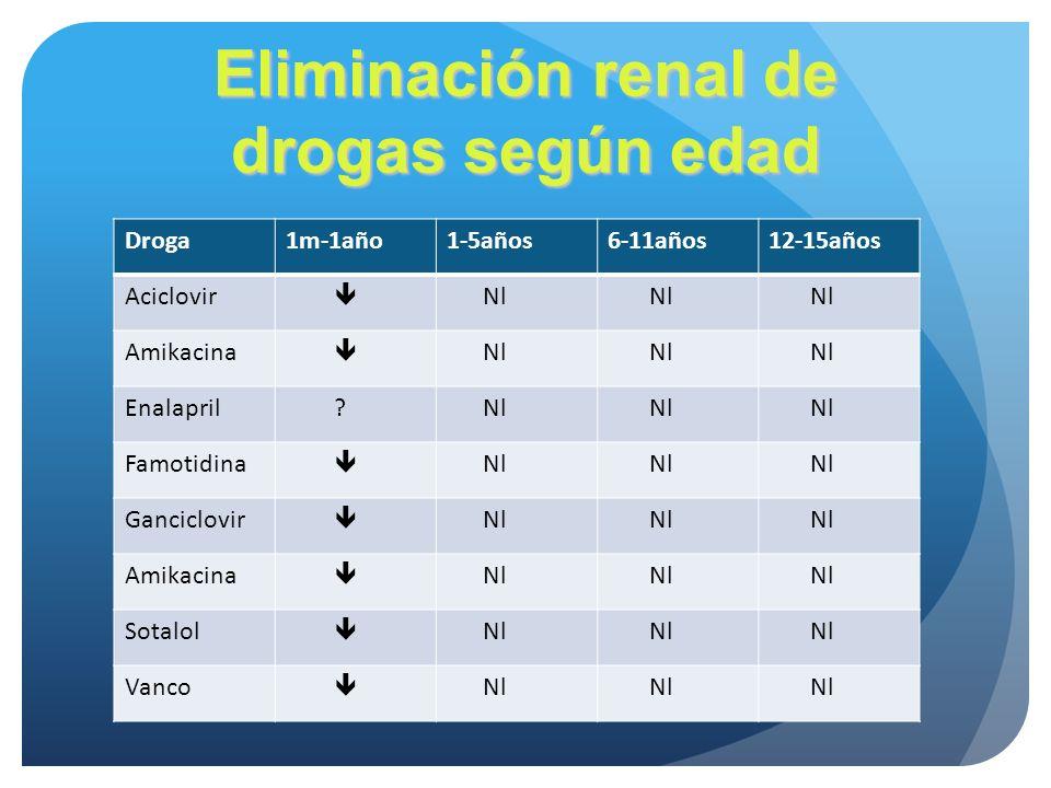 Eliminación renal de drogas según edad