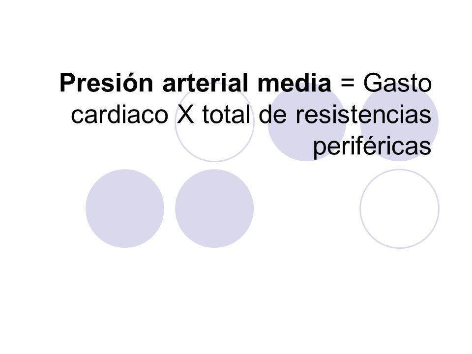 Presión arterial media = Gasto cardiaco X total de resistencias periféricas