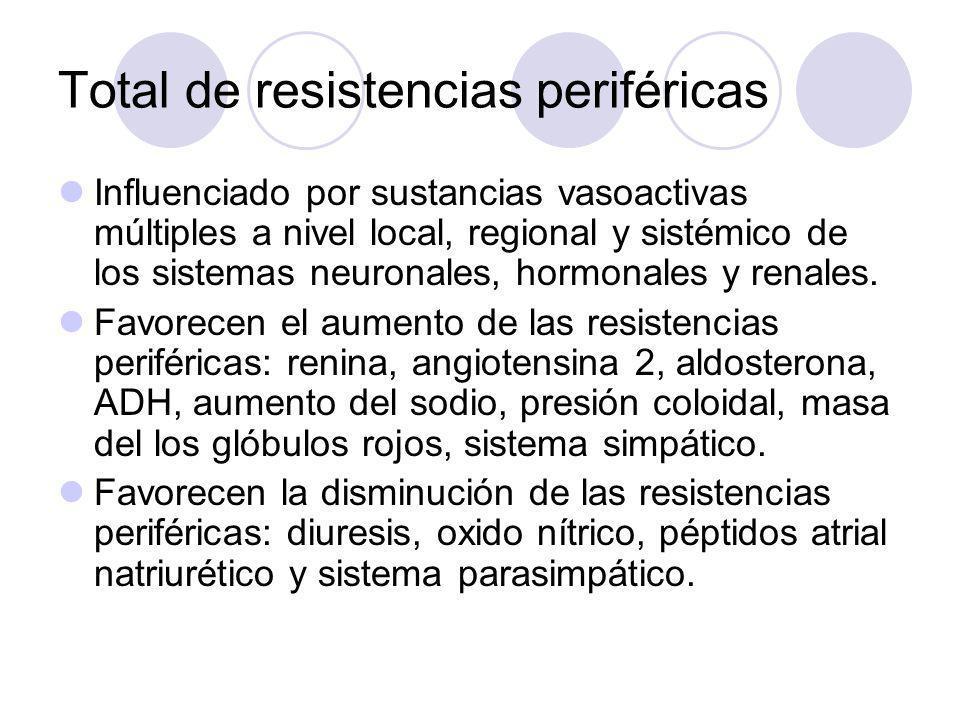 Total de resistencias periféricas