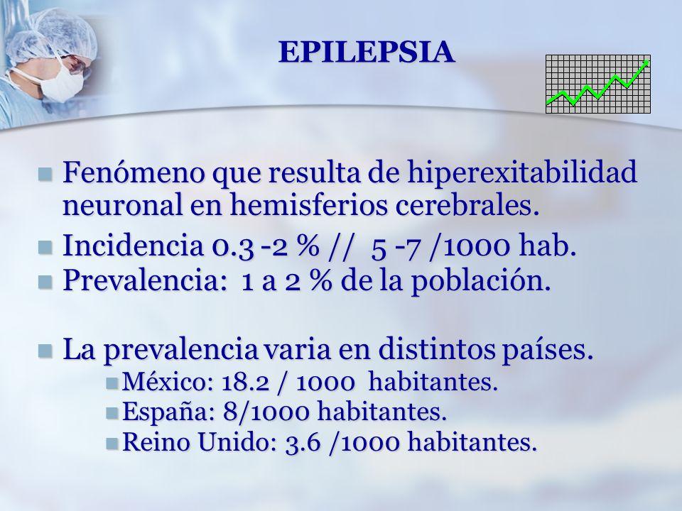 Prevalencia: 1 a 2 % de la población.