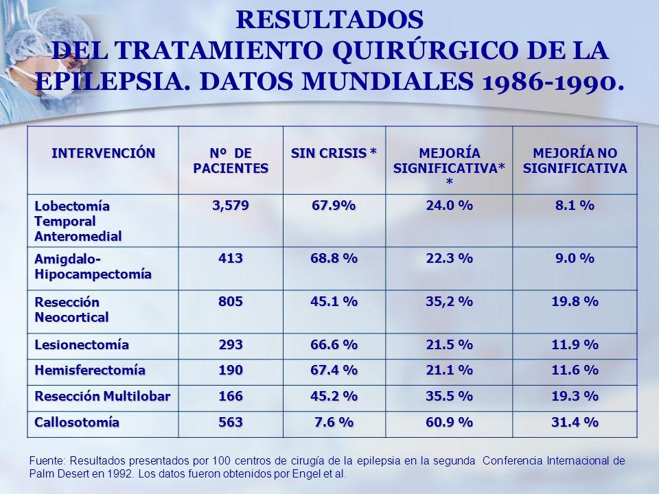 DEL TRATAMIENTO QUIRÚRGICO DE LA EPILEPSIA. DATOS MUNDIALES 1986-1990.