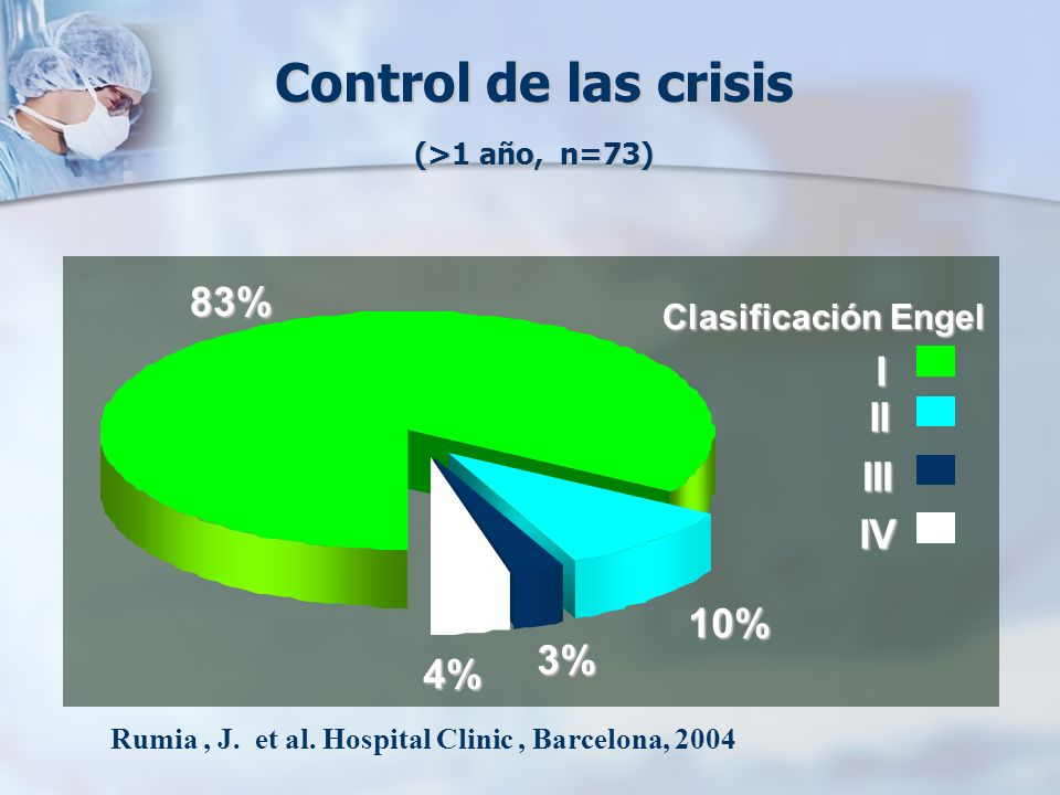 Control de las crisis (>1 año, n=73)