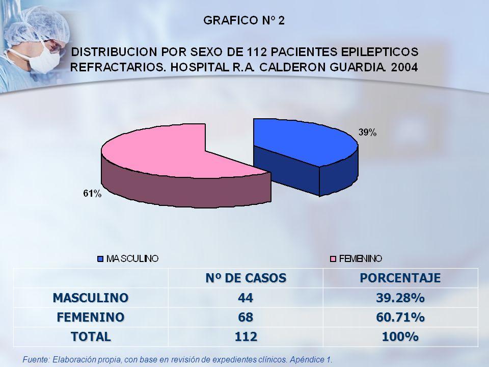 Nº DE CASOS PORCENTAJE MASCULINO 44 39.28% FEMENINO 68 60.71% TOTAL