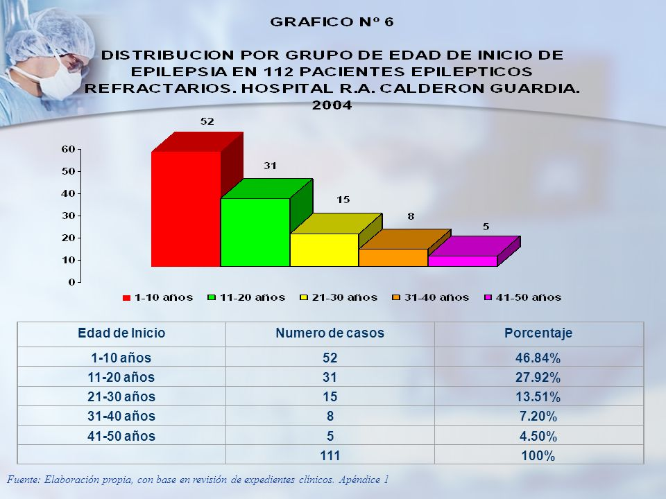 Edad de Inicio Numero de casos Porcentaje 1-10 años 52 46.84%
