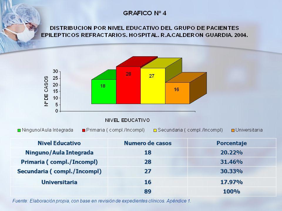 Ninguno/Aula Integrada 18 20.22% Primaria ( compl./Incompl) 28 31.46%