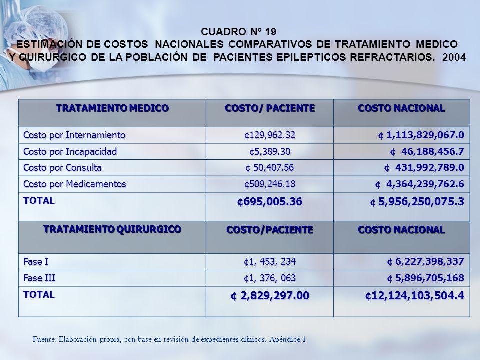 ESTIMACIÓN DE COSTOS NACIONALES COMPARATIVOS DE TRATAMIENTO MEDICO