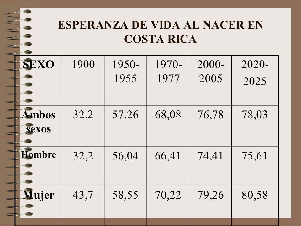 ESPERANZA DE VIDA AL NACER EN COSTA RICA
