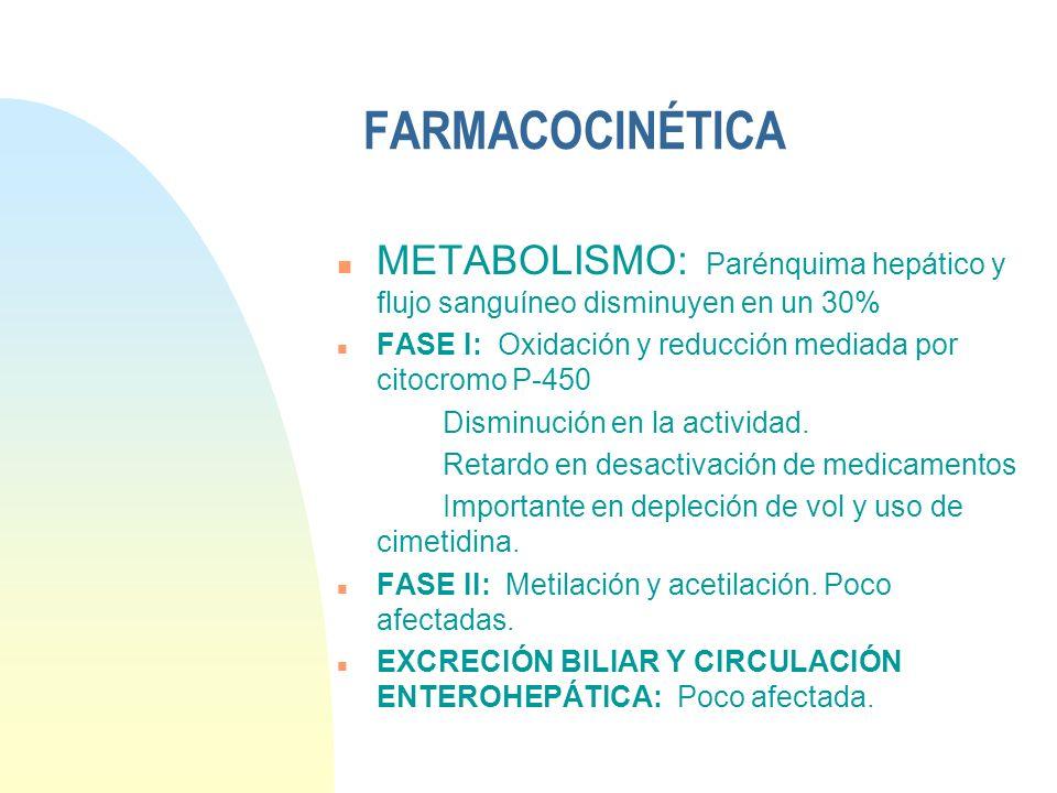 FARMACOCINÉTICA METABOLISMO: Parénquima hepático y flujo sanguíneo disminuyen en un 30% FASE I: Oxidación y reducción mediada por citocromo P-450.