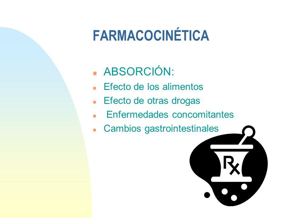 FARMACOCINÉTICA ABSORCIÓN: Efecto de los alimentos