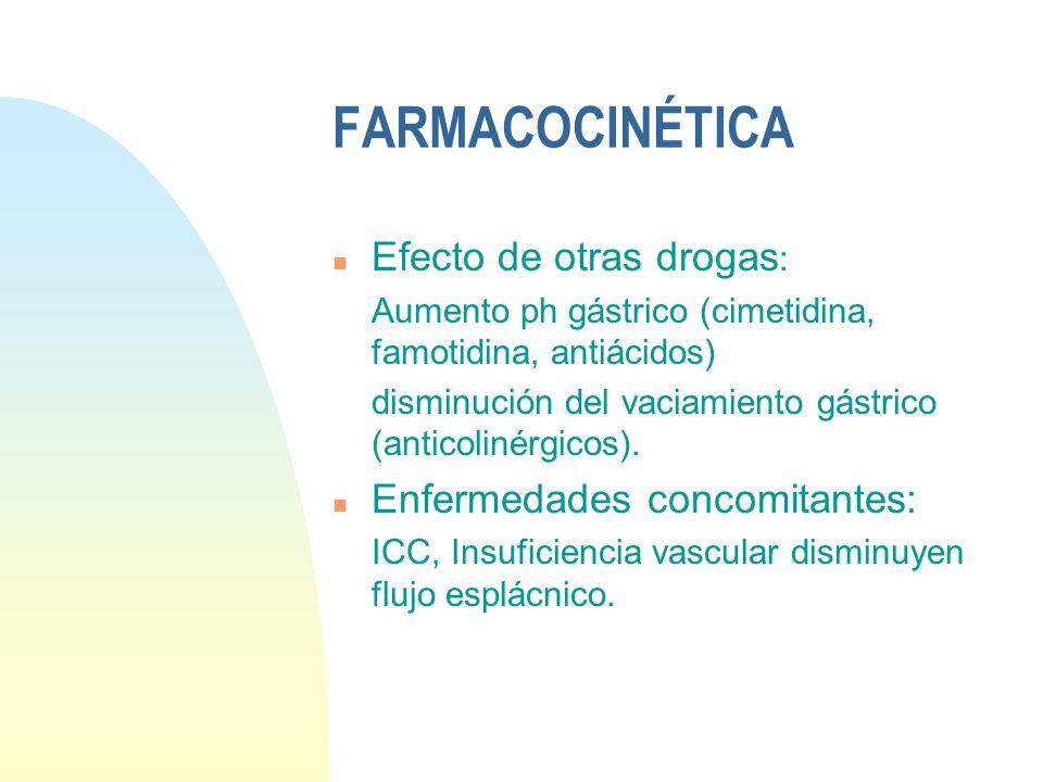 FARMACOCINÉTICA Efecto de otras drogas: Enfermedades concomitantes: