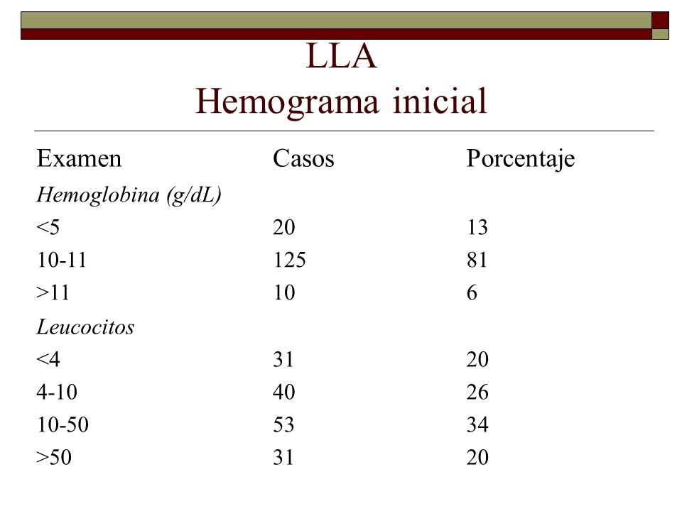 LLA Hemograma inicial Examen Casos Porcentaje Hemoglobina (g/dL) <5
