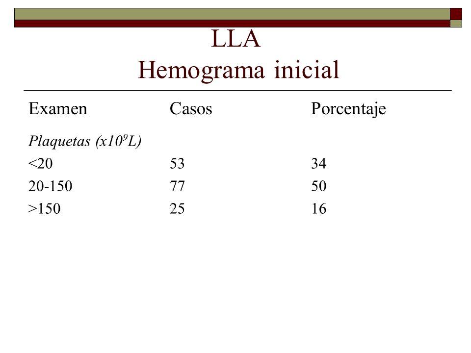 LLA Hemograma inicial Examen Casos Porcentaje Plaquetas (x109L) <20