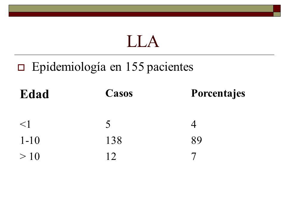 LLA Edad Epidemiología en 155 pacientes Casos Porcentajes <1 1-10