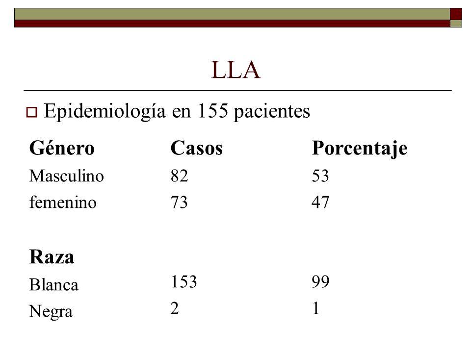 LLA Epidemiología en 155 pacientes Género Casos Porcentaje Raza