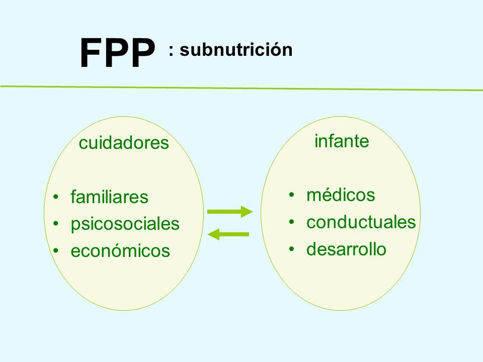FPP : subnutrición infante cuidadores médicos conductuales familiares