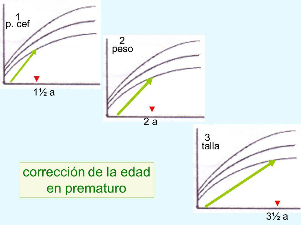 corrección de la edad en prematuro 1 p. cef 2 peso 1½ a 2 a 3 talla