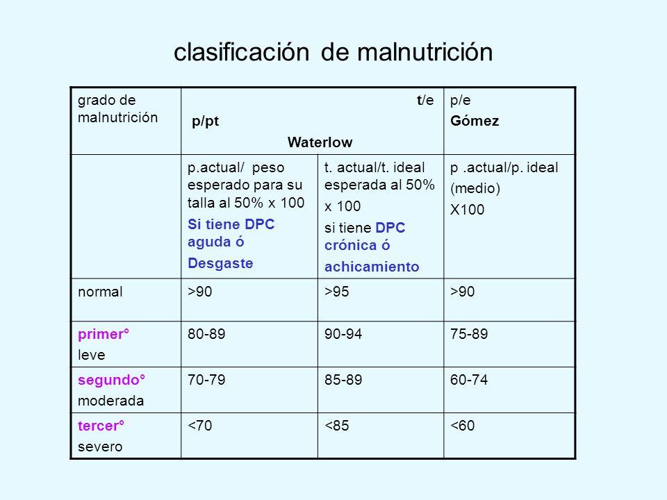 clasificación de malnutrición
