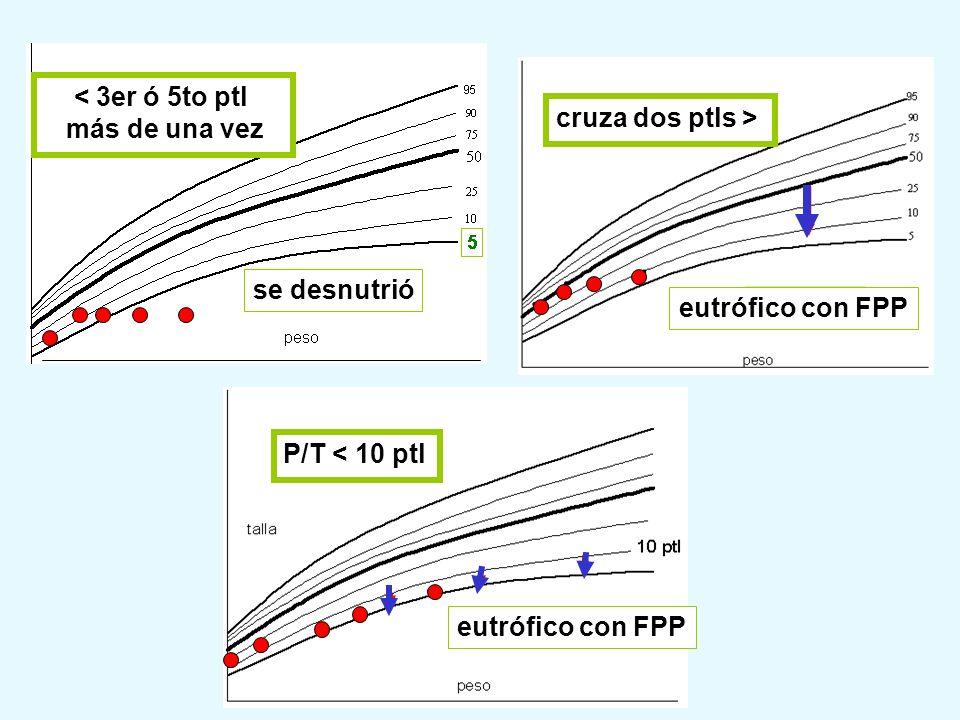 cruza dos ptls > eutrófico con FPP. < 3er ó 5to ptl. más de una vez. se desnutrió. P/T < 10 ptl.