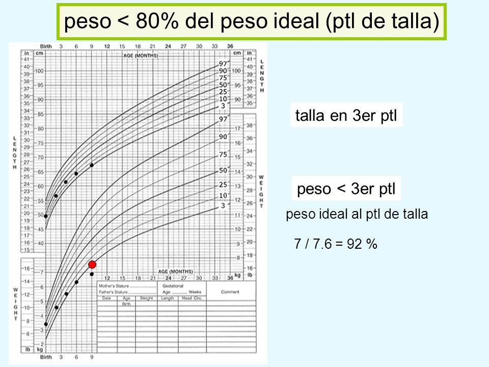 peso < 80% del peso ideal (ptl de talla)