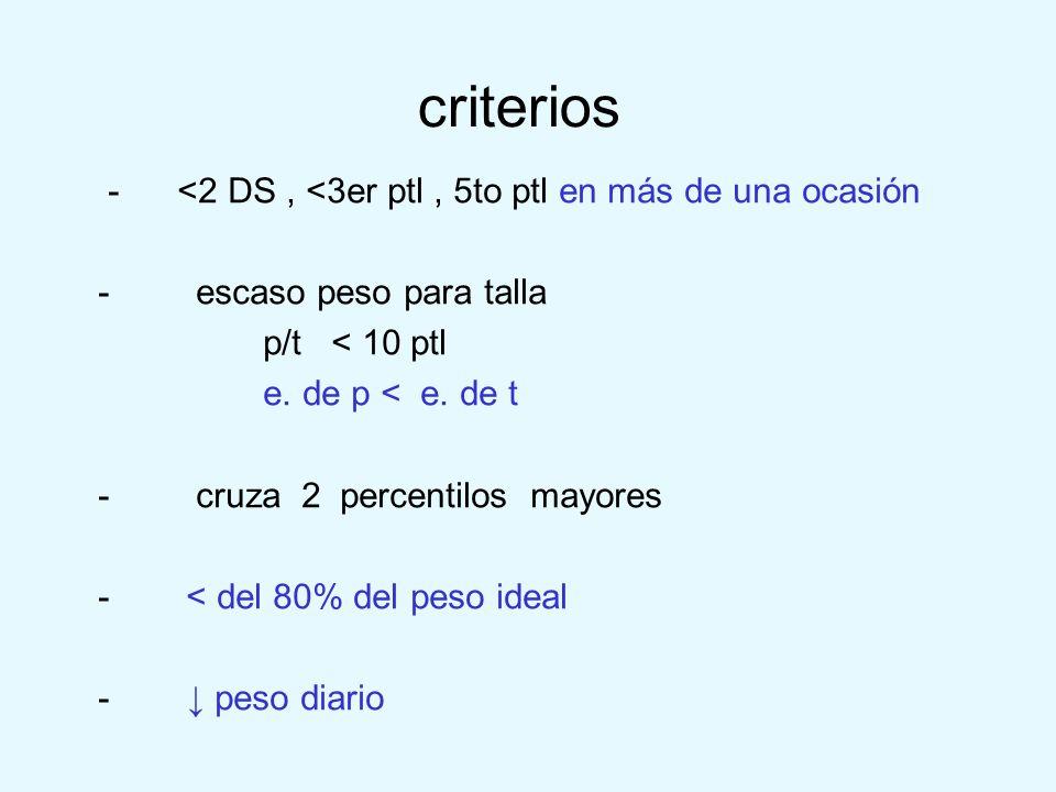 criterios - <2 DS , <3er ptl , 5to ptl en más de una ocasión