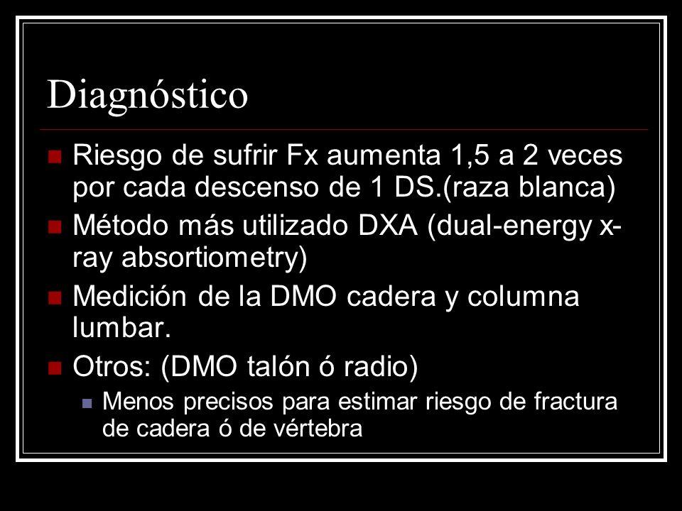 Diagnóstico Riesgo de sufrir Fx aumenta 1,5 a 2 veces por cada descenso de 1 DS.(raza blanca)