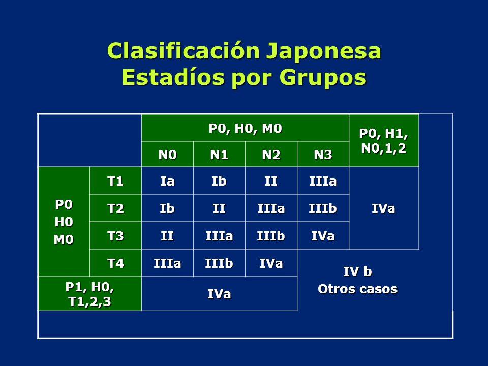 Clasificación Japonesa Estadíos por Grupos