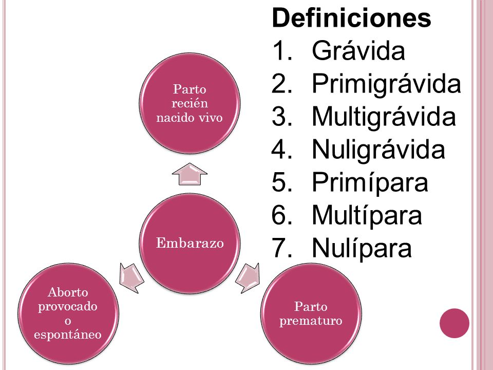 Definiciones Grávida Primigrávida Multigrávida Nuligrávida Primípara