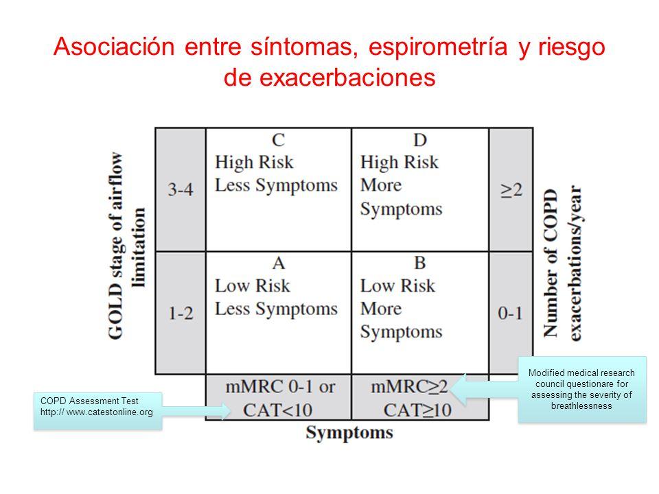 Asociación entre síntomas, espirometría y riesgo de exacerbaciones