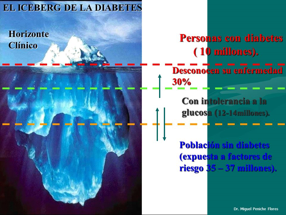 Personas con diabetes ( 10 millones). EL ICEBERG DE LA DIABETES