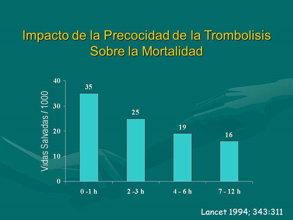 Impacto de la Precocidad de la Trombolisis Sobre la Mortalidad
