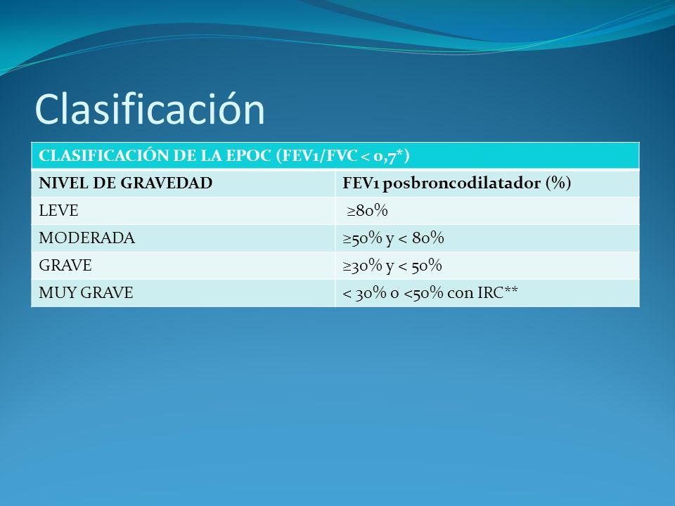 Clasificación CLASIFICACIÓN DE LA EPOC (FEV1/FVC < 0,7*)