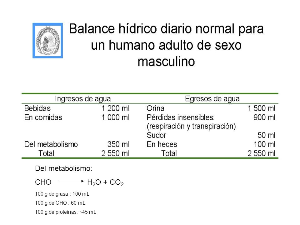Del metabolismo: CHO H2O + CO2. 100 g de grasa : 100 mL.