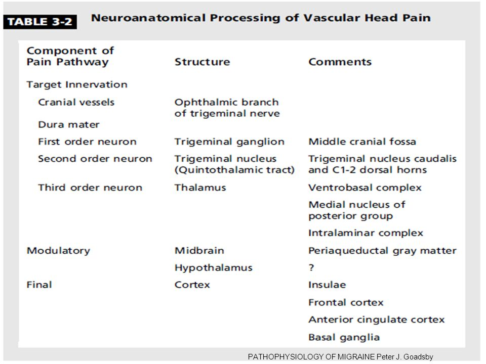 PATHOPHYSIOLOGY OF MIGRAINE Peter J. Goadsby