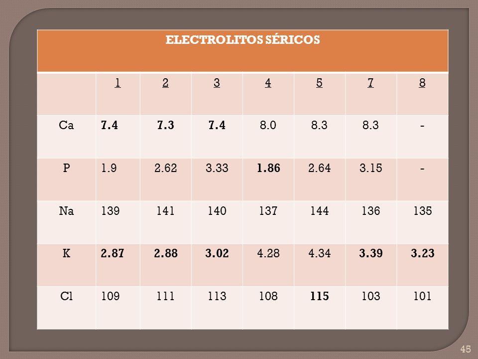 ELECTROLITOS SÉRICOS 1. 2. 3. 4. 5. 7. 8. Ca. 7.4. 7.3. 8.0. 8.3. - P. 1.9. 2.62. 3.33.