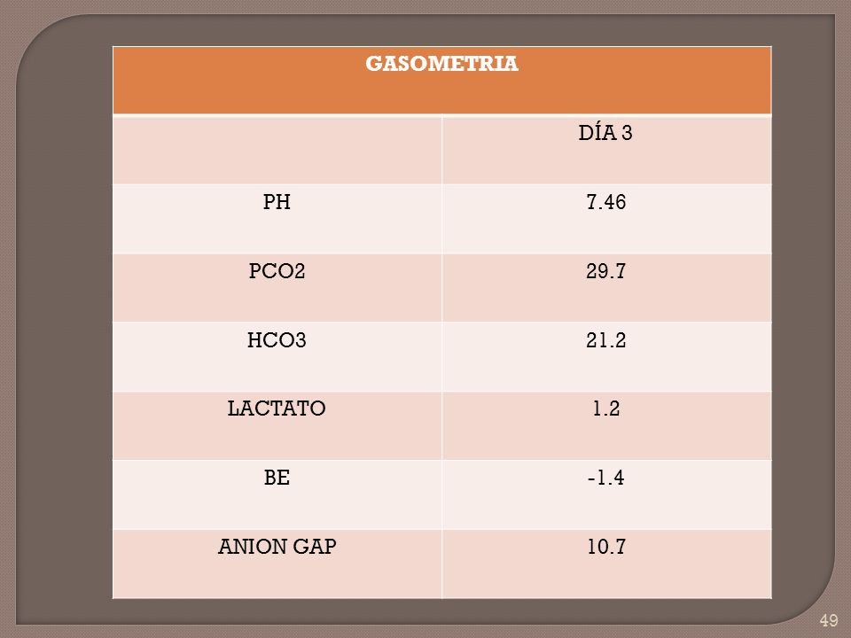 GASOMETRIA DÍA 3 PH 7.46 PCO2 29.7 HCO3 21.2 LACTATO 1.2 BE -1.4 ANION GAP 10.7