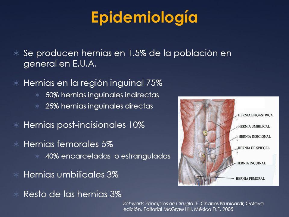 Epidemiología Se producen hernias en 1.5% de la población en general en E.U.A. Hernias en la región inguinal 75%