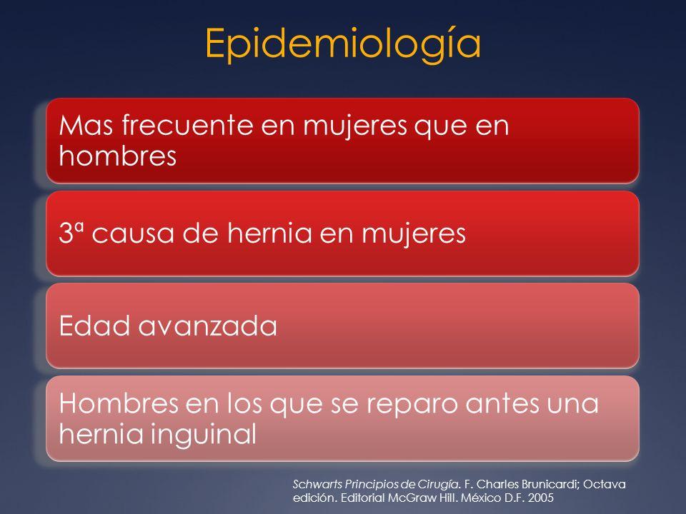 Epidemiología Mas frecuente en mujeres que en hombres. 3ª causa de hernia en mujeres. Edad avanzada.