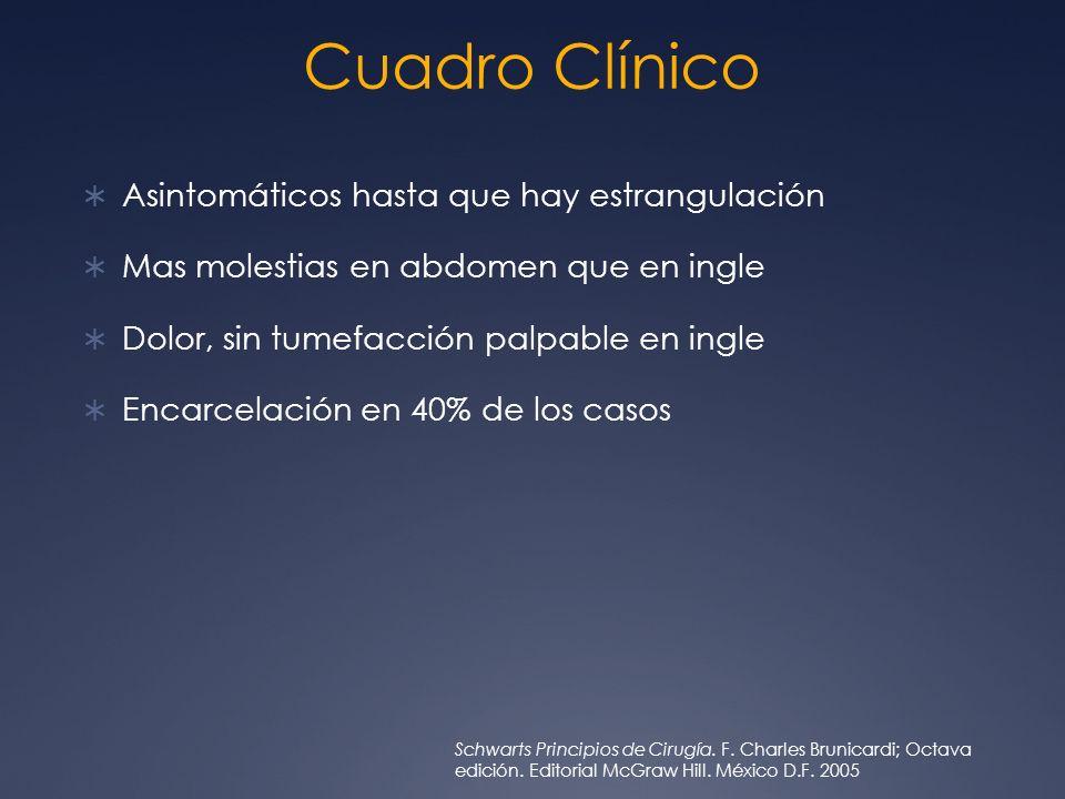 Cuadro Clínico Asintomáticos hasta que hay estrangulación