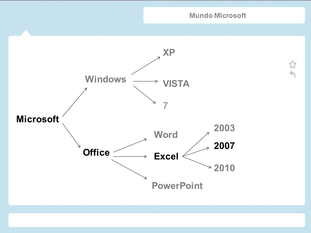 XP Windows VISTA 7 Microsoft 2003 Word 2007 Office Excel 2010
