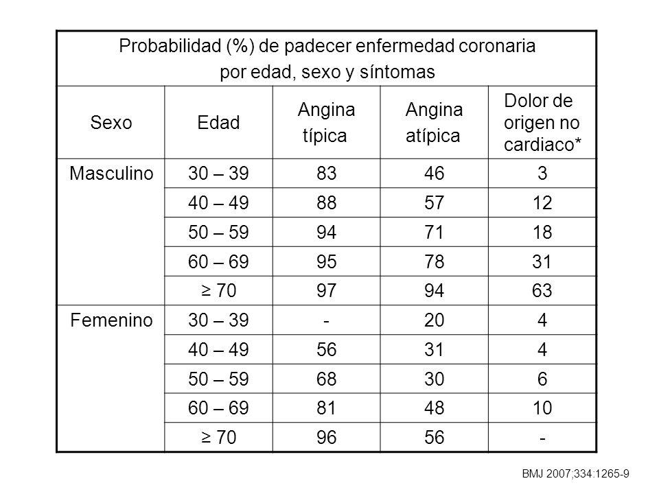 Probabilidad (%) de padecer enfermedad coronaria