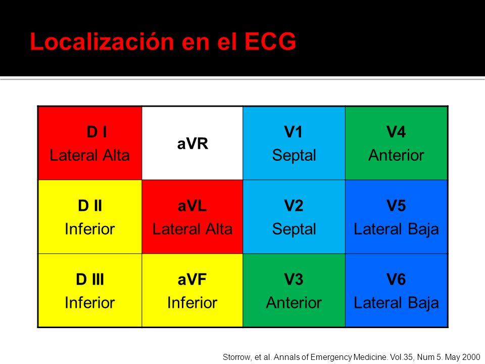 Localización en el ECG D I Lateral Alta aVR V1 Septal V4 Anterior D II